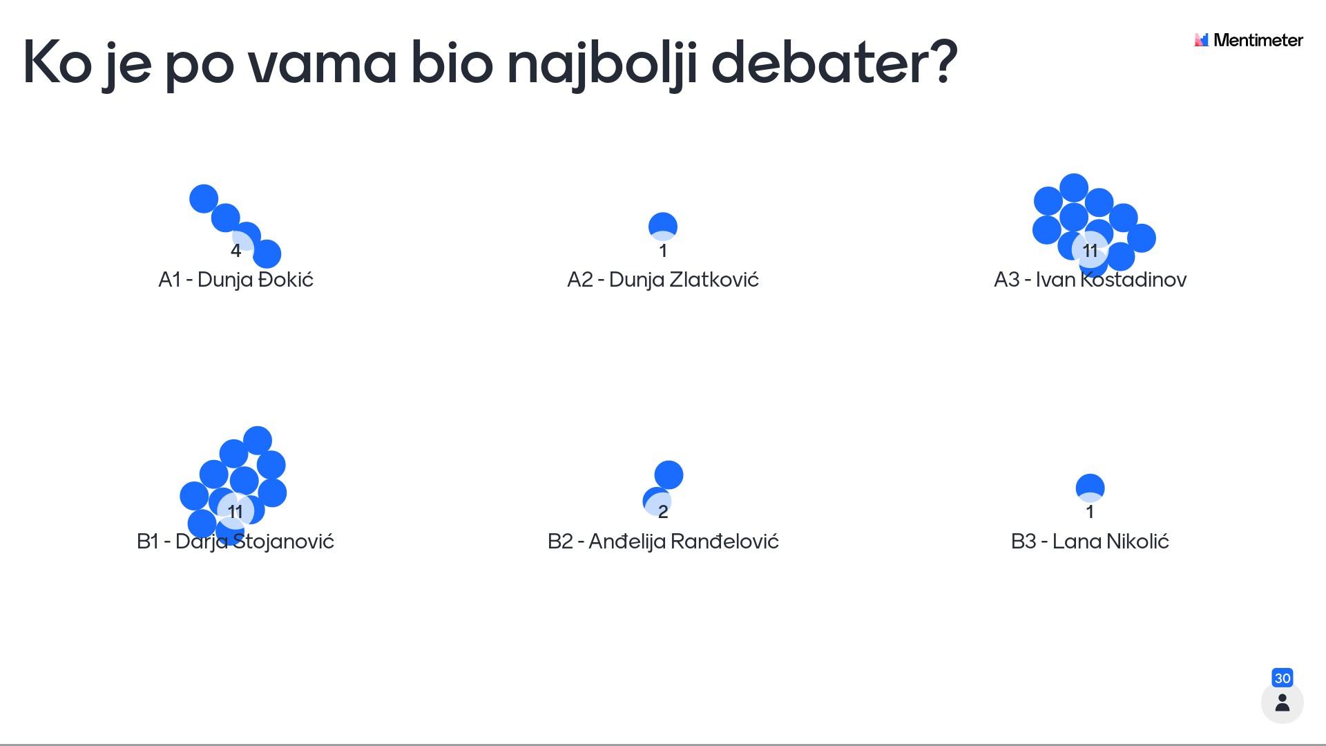 Menti-2-ko-je-po-vama-bio-najbolji-debater